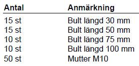 Välkända Sortimentlåda Mutter & Bult 50 st M10 DW-02